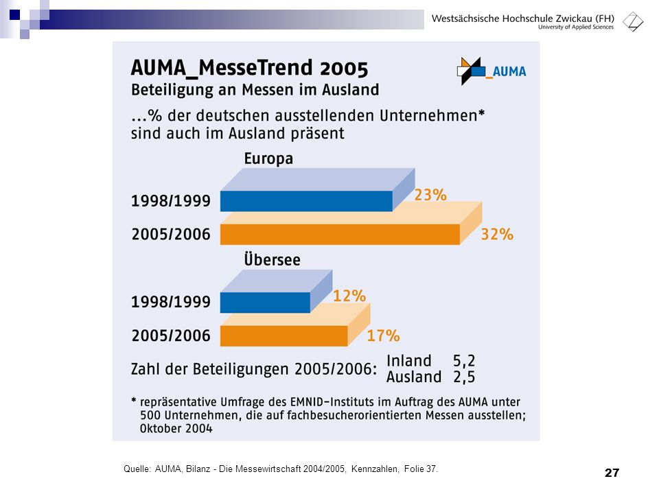 Quelle: AUMA, Bilanz - Die Messewirtschaft 2004/2005, Kennzahlen, Folie 37.