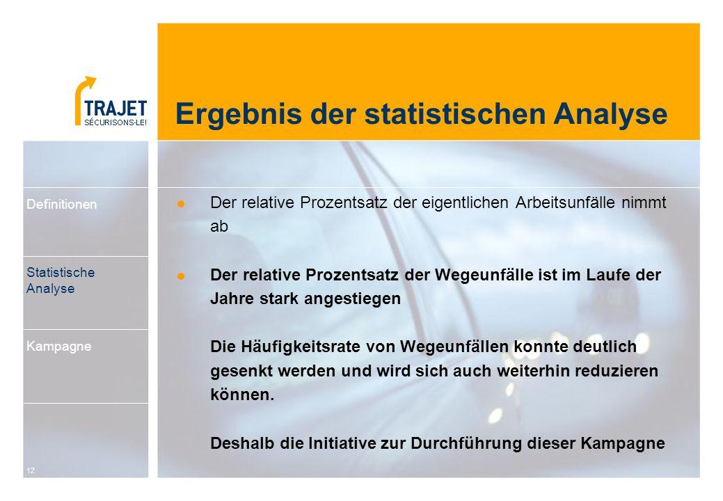 Ergebnis der statistischen Analyse