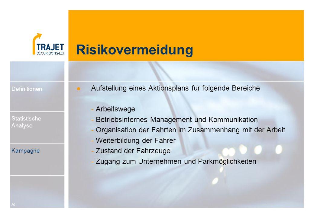 Risikovermeidung Aufstellung eines Aktionsplans für folgende Bereiche