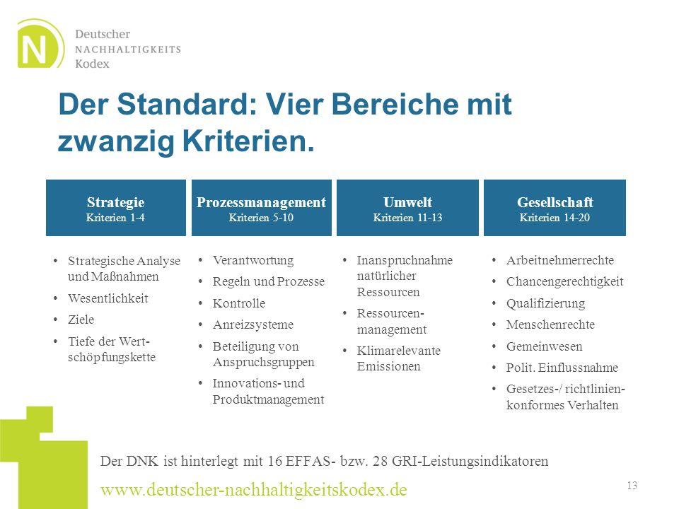 Der Standard: Vier Bereiche mit zwanzig Kriterien.