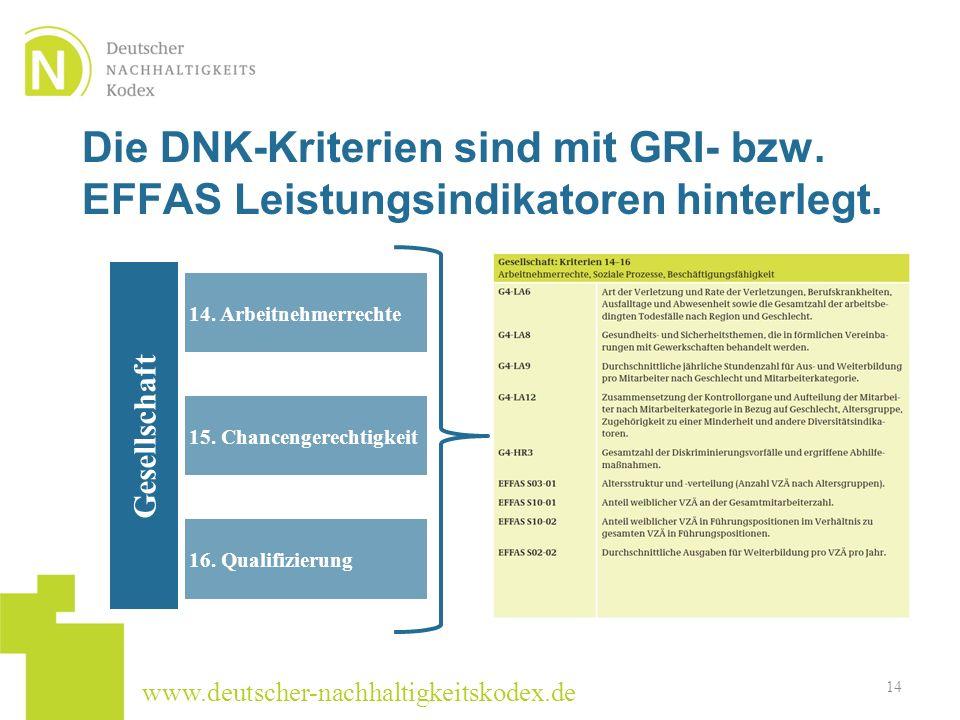 Die DNK-Kriterien sind mit GRI- bzw