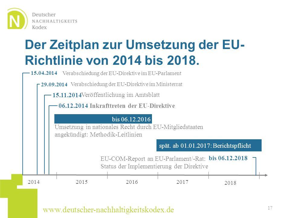 Der Zeitplan zur Umsetzung der EU-Richtlinie von 2014 bis 2018.