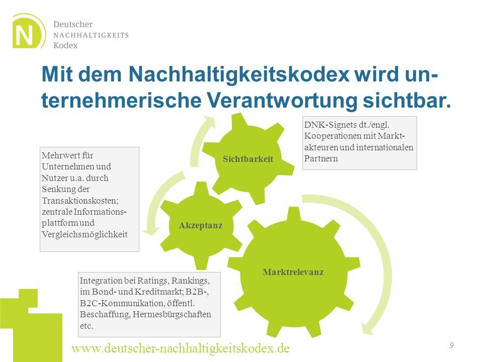 Mit dem Nachhaltigkeitskodex wird un-ternehmerische Verantwortung sichtbar.