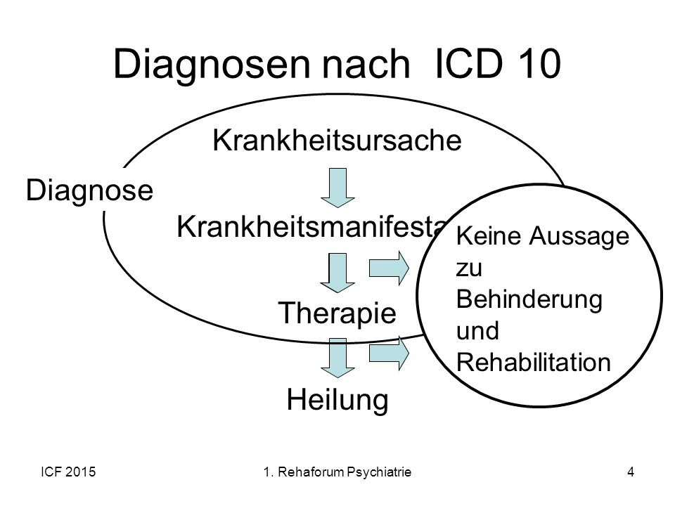 Diagnosen nach ICD 10 Krankheitsursache Krankheitsmanifestation