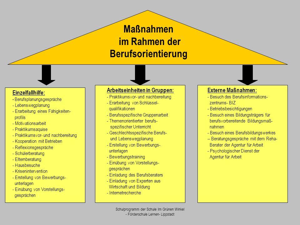 Maßnahmen im Rahmen der Berufsorientierung