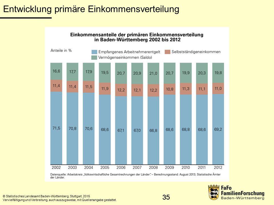 Entwicklung primäre Einkommensverteilung