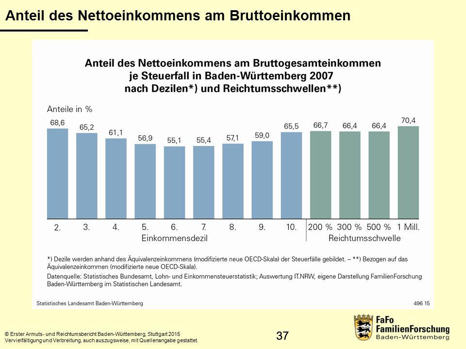 Anteil des Nettoeinkommens am Bruttoeinkommen