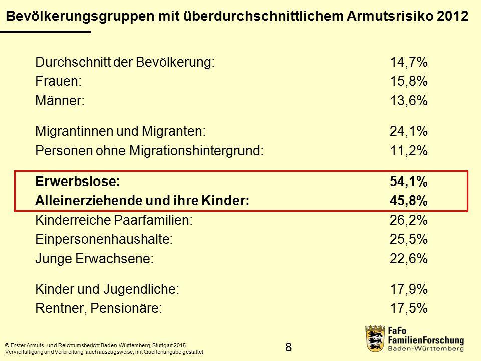 Bevölkerungsgruppen mit überdurchschnittlichem Armutsrisiko 2012