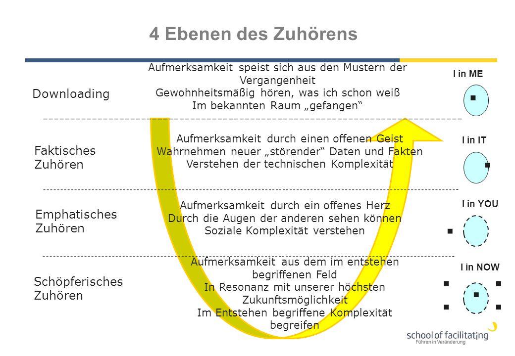. . . . . . . . 4 Ebenen des Zuhörens Downloading Faktisches Zuhören