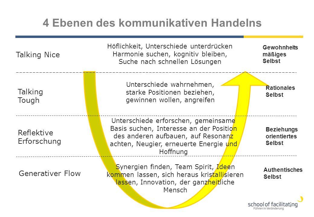 4 Ebenen des kommunikativen Handelns
