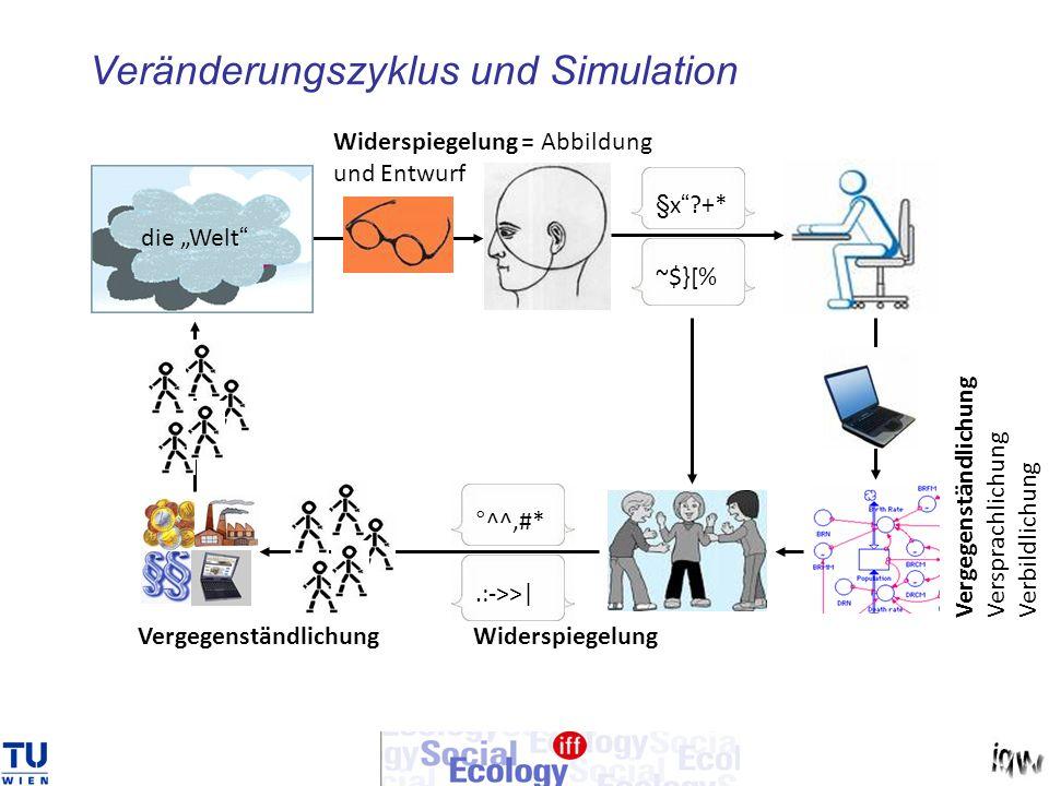 Veränderungszyklus und Simulation