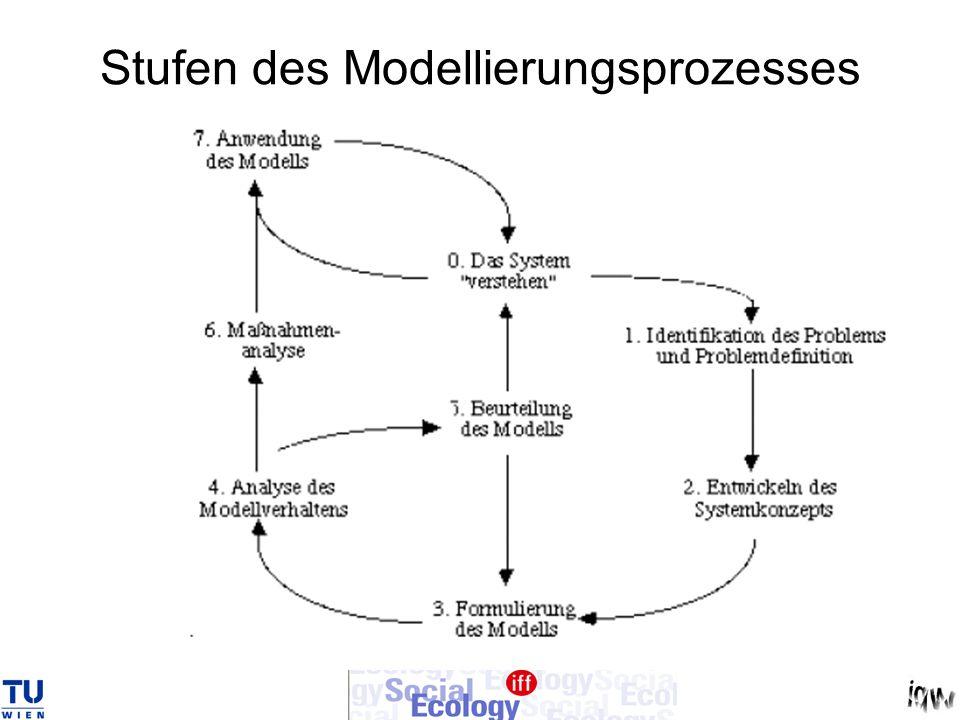 Stufen des Modellierungsprozesses