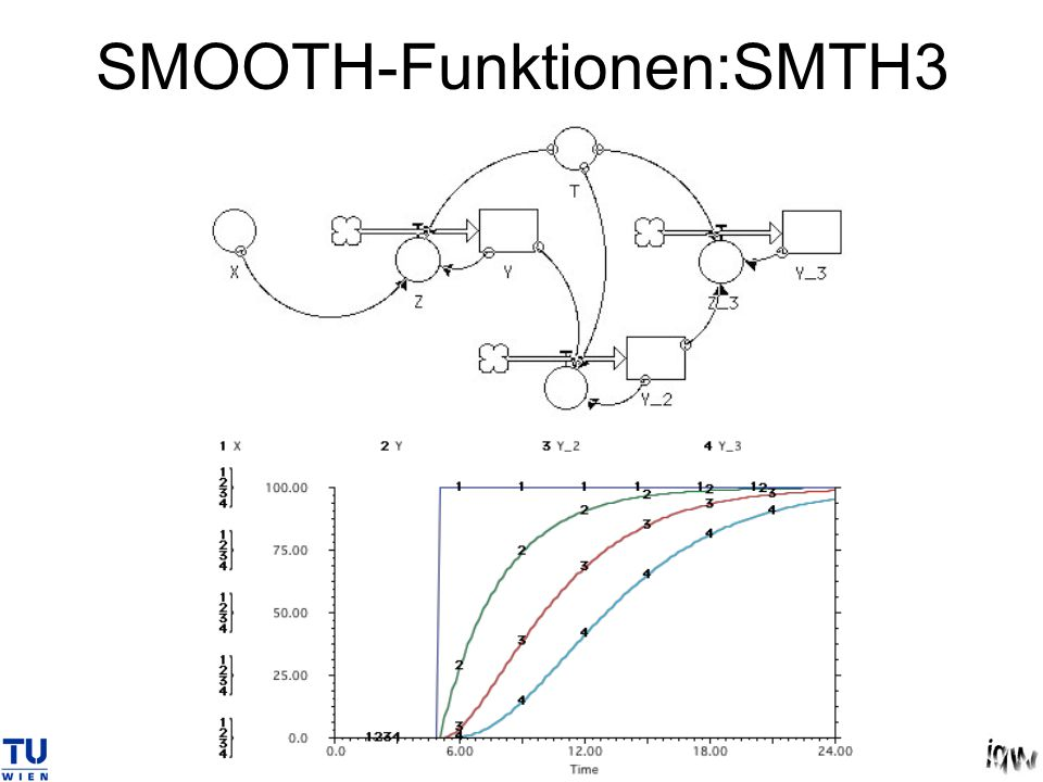 SMOOTH-Funktionen:SMTH3