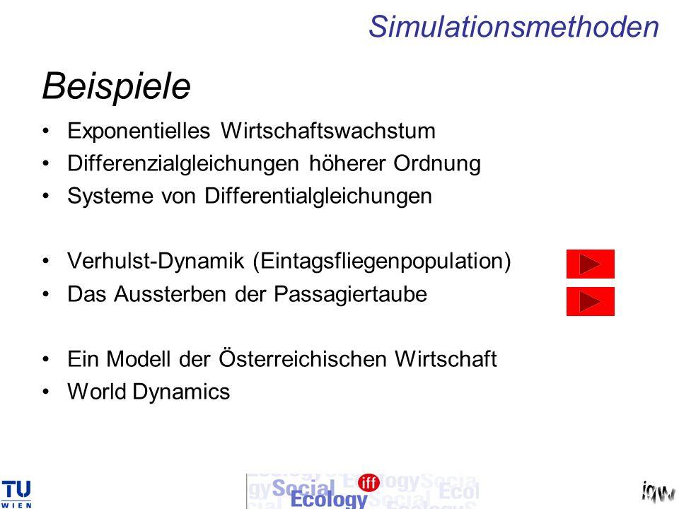 Beispiele Simulationsmethoden Exponentielles Wirtschaftswachstum