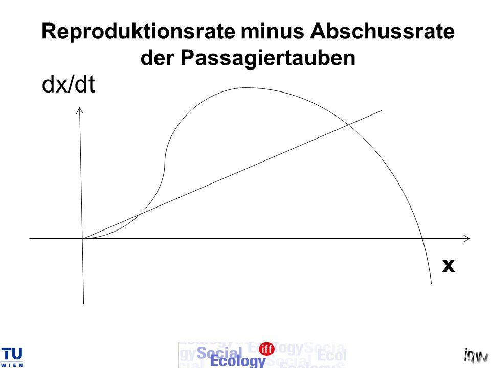 Reproduktionsrate minus Abschussrate der Passagiertauben