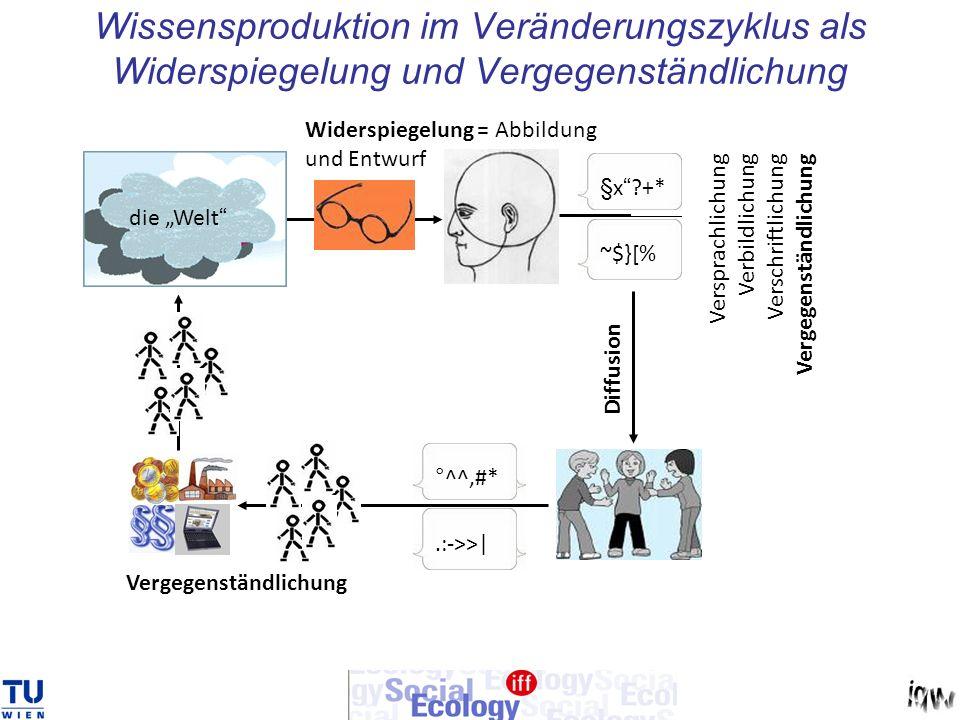 Wissensproduktion im Veränderungszyklus als Widerspiegelung und Vergegenständlichung