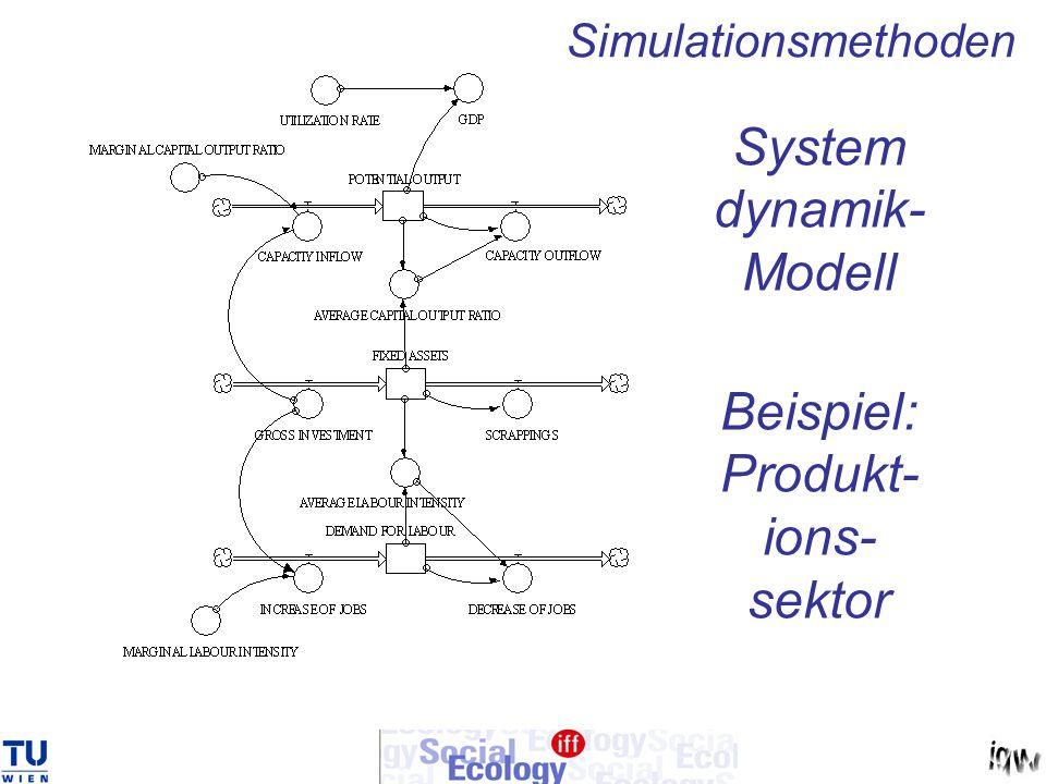 System dynamik-Modell Beispiel: Produkt- ions- sektor