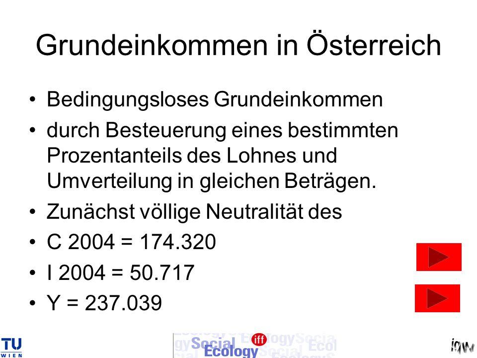 Grundeinkommen in Österreich