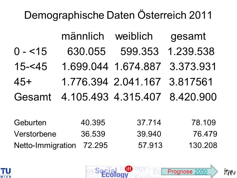 Demographische Daten Österreich 2011