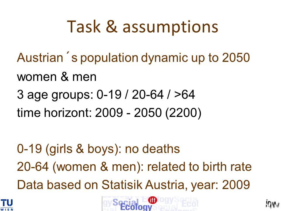 Task & assumptions
