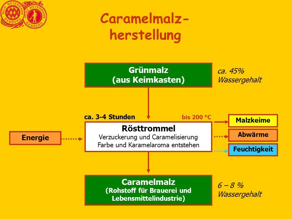 Caramelmalz- herstellung