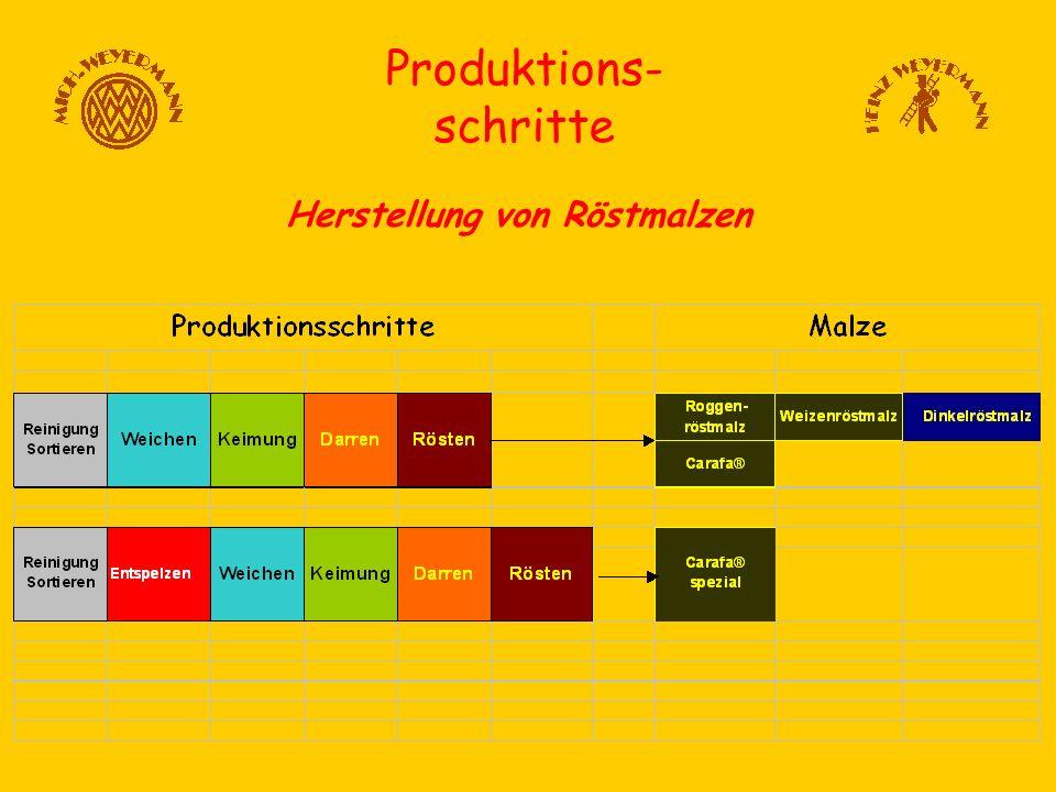 Produktions- schritte