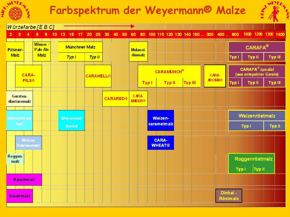 Farbspektrum der Weyermann® Malze