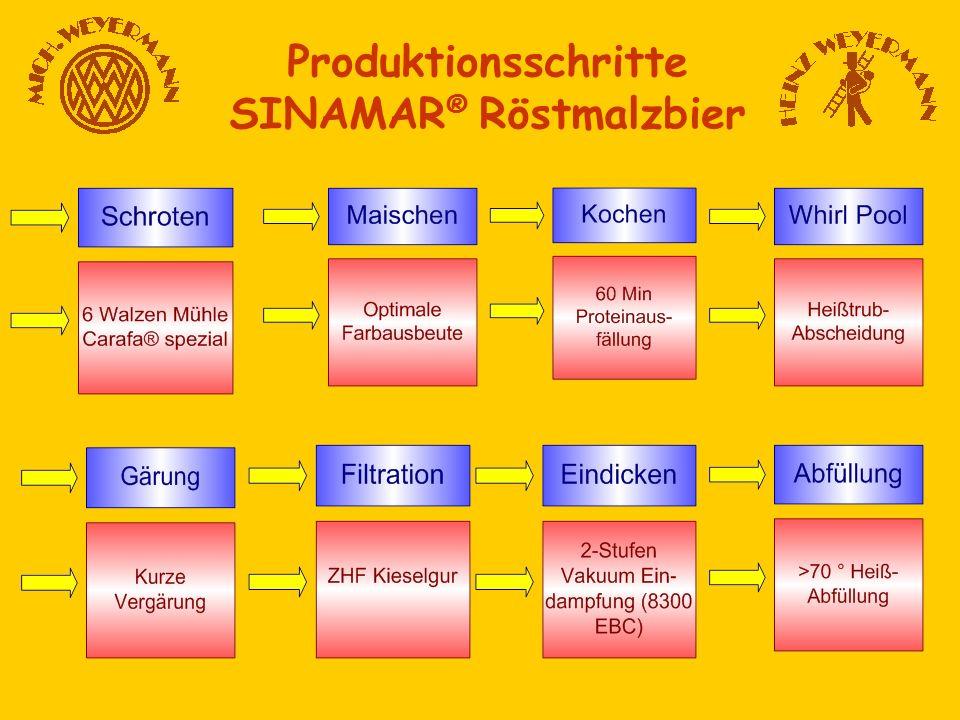 Produktionsschritte SINAMAR® Röstmalzbier