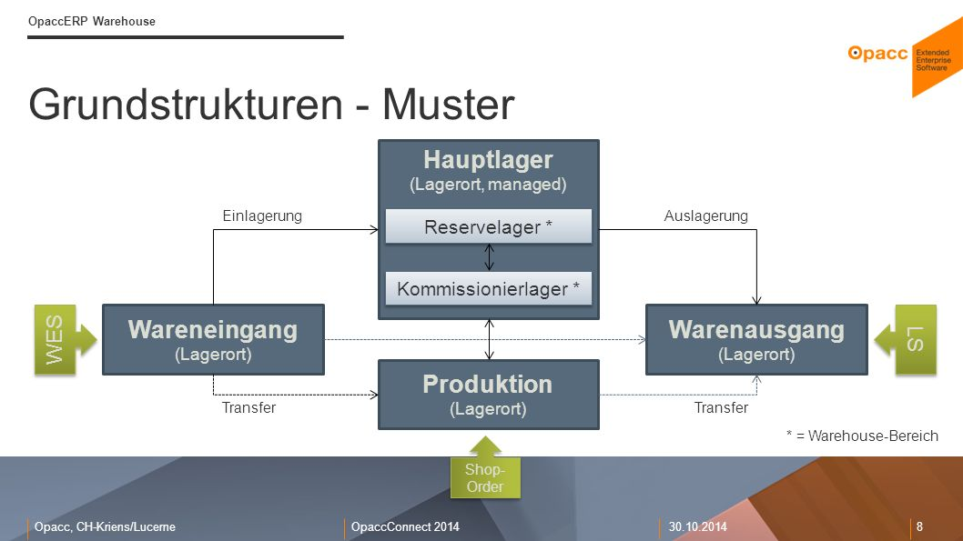 Grundstrukturen - Muster