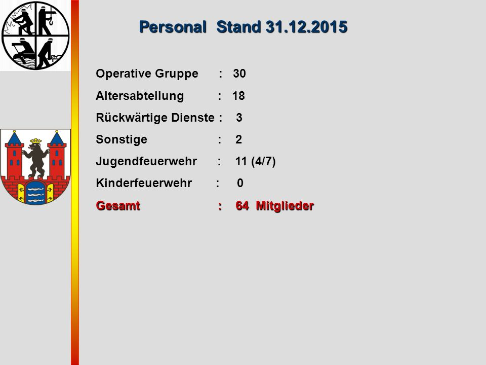 Personal Stand 31.12.2015 Operative Gruppe : 30 Altersabteilung : 18
