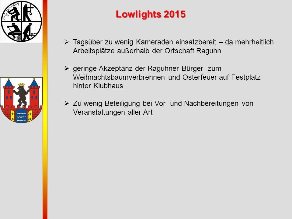 Lowlights 2015 Tagsüber zu wenig Kameraden einsatzbereit – da mehrheitlich Arbeitsplätze außerhalb der Ortschaft Raguhn.