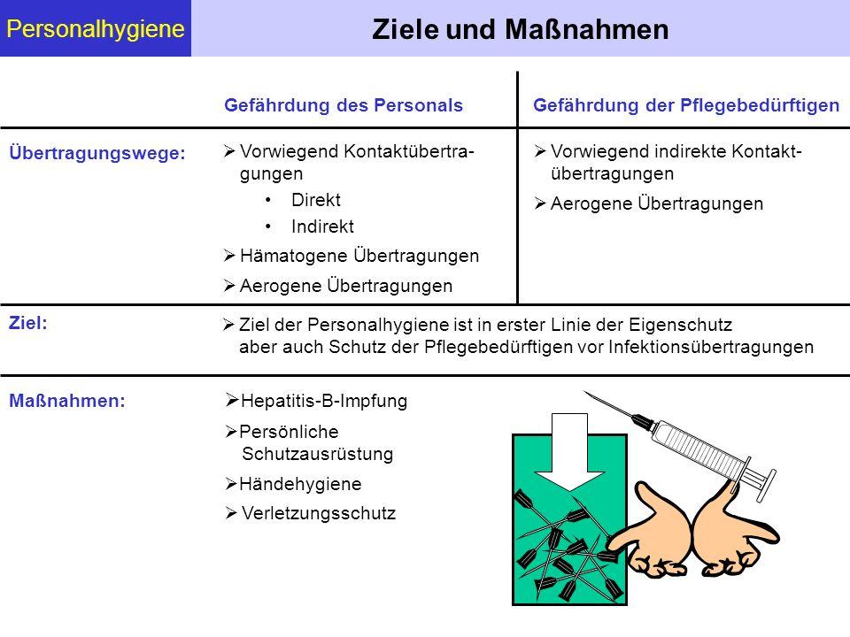 Ziele und Maßnahmen Personalhygiene Hepatitis-B-Impfung