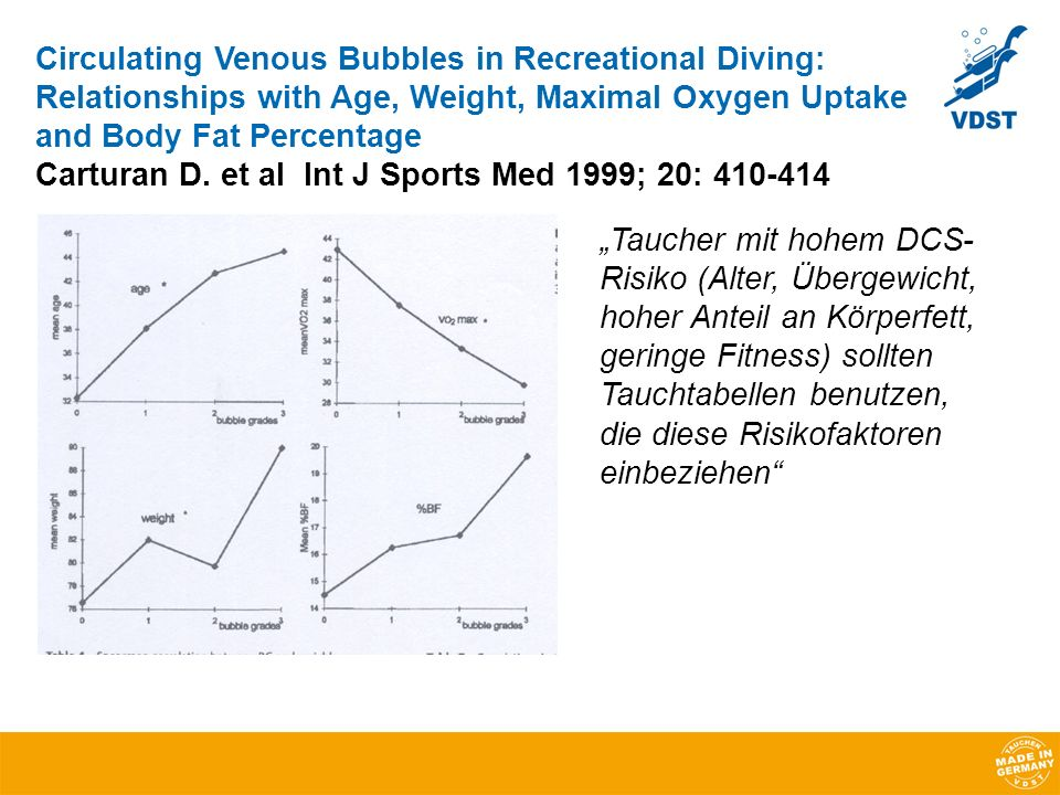 Circulating Venous Bubbles in Recreational Diving: Relationships with Age, Weight, Maximal Oxygen Uptake and Body Fat Percentage Carturan D. et al Int J Sports Med 1999; 20: 410-414