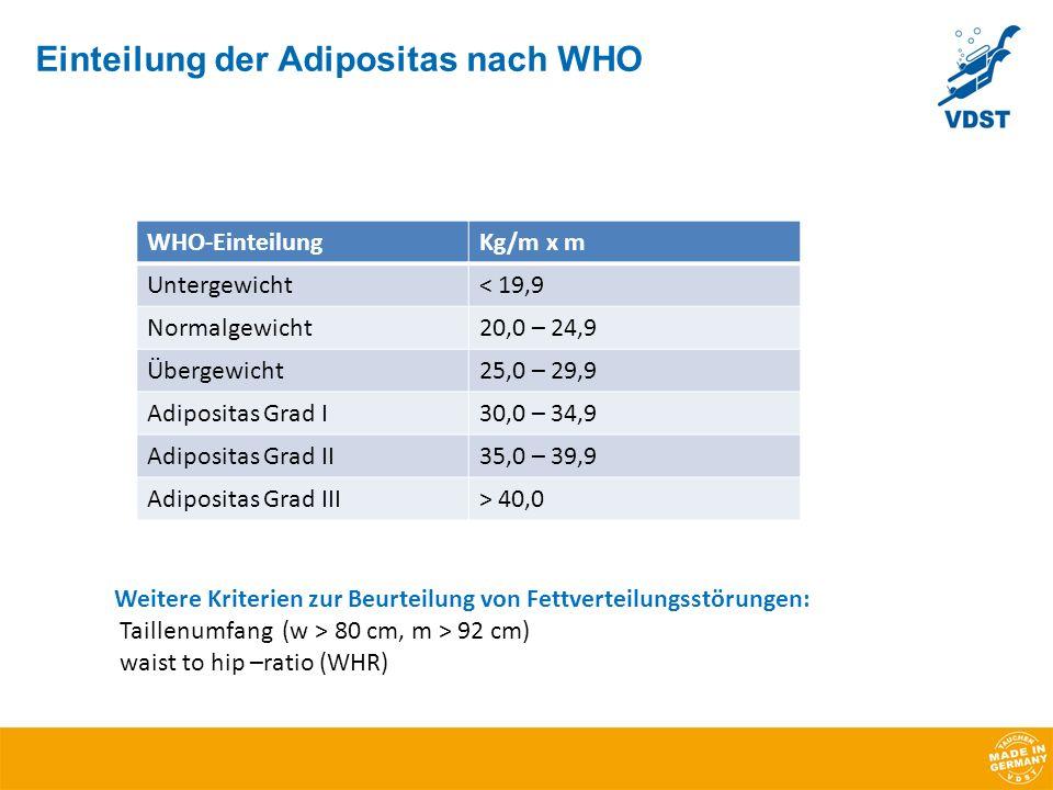 Einteilung der Adipositas nach WHO