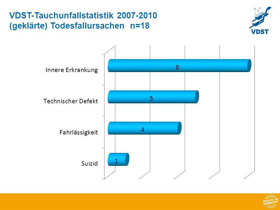 VDST-Tauchunfallstatistik 2007-2010 (geklärte) Todesfallursachen n=18