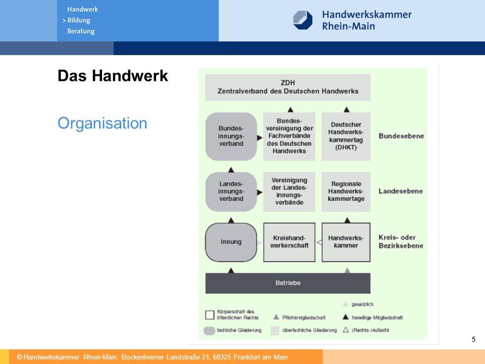 Das Handwerk Organisation