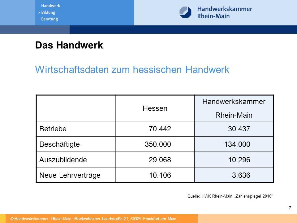 Wirtschaftsdaten zum hessischen Handwerk