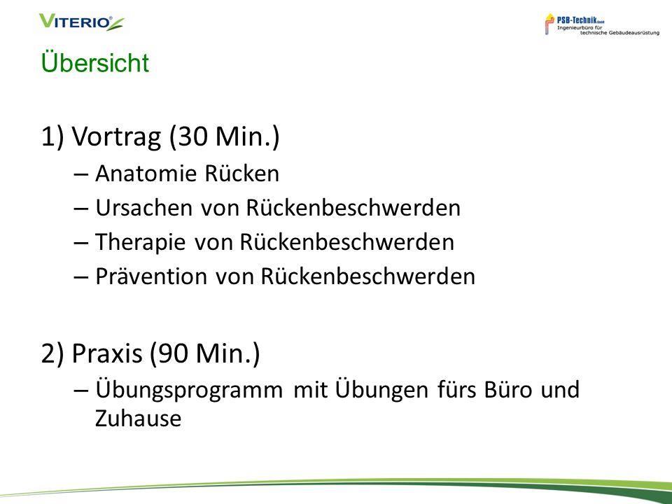 1) Vortrag (30 Min.) 2) Praxis (90 Min.) Übersicht Anatomie Rücken