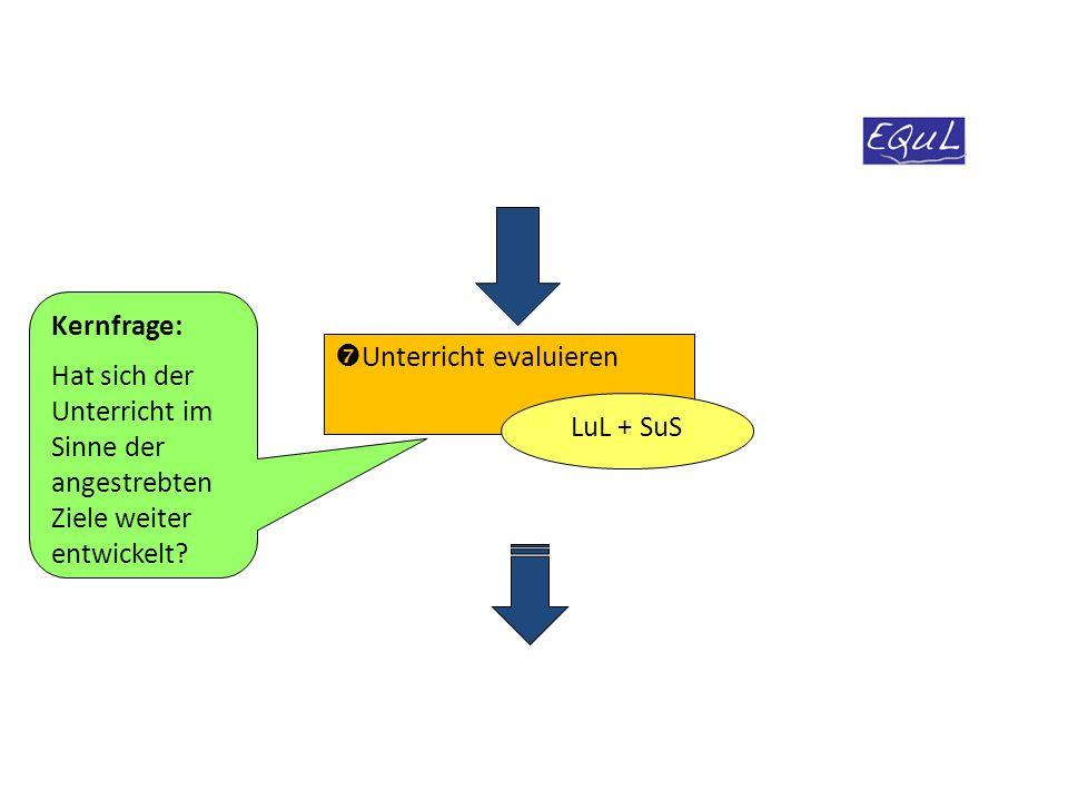 Kernfrage: Hat sich der Unterricht im Sinne der angestrebten Ziele weiter entwickelt Unterricht evaluieren.