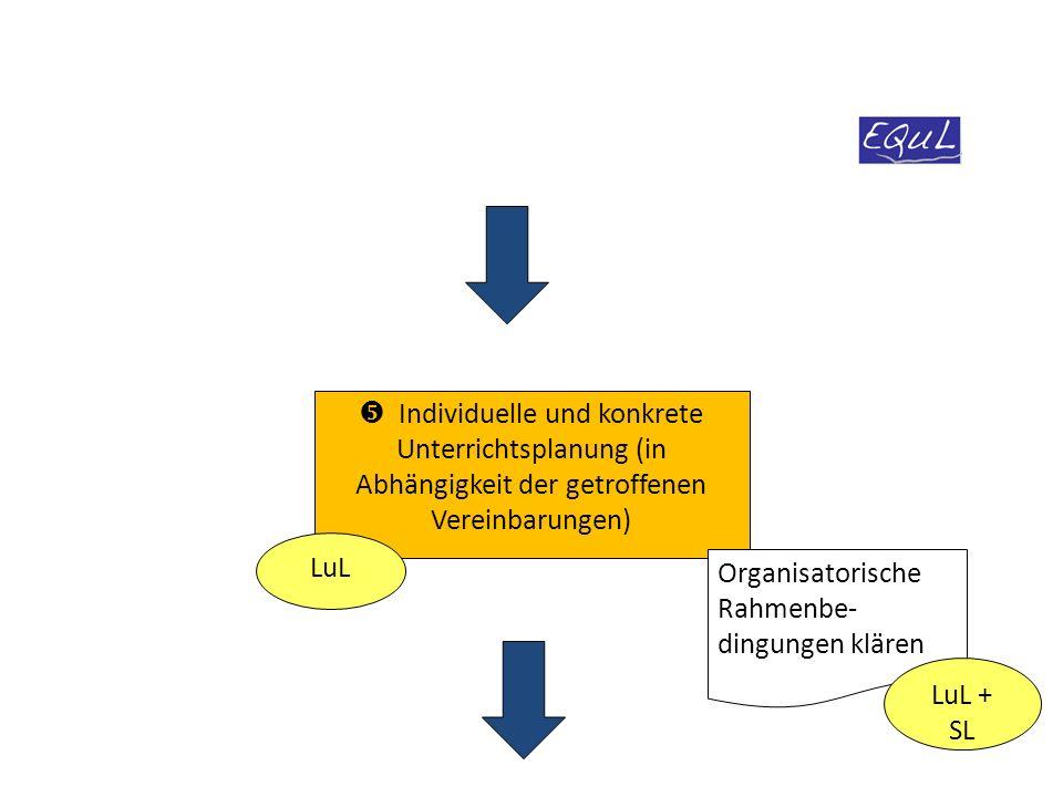 Organisatorische Rahmenbe- dingungen klären