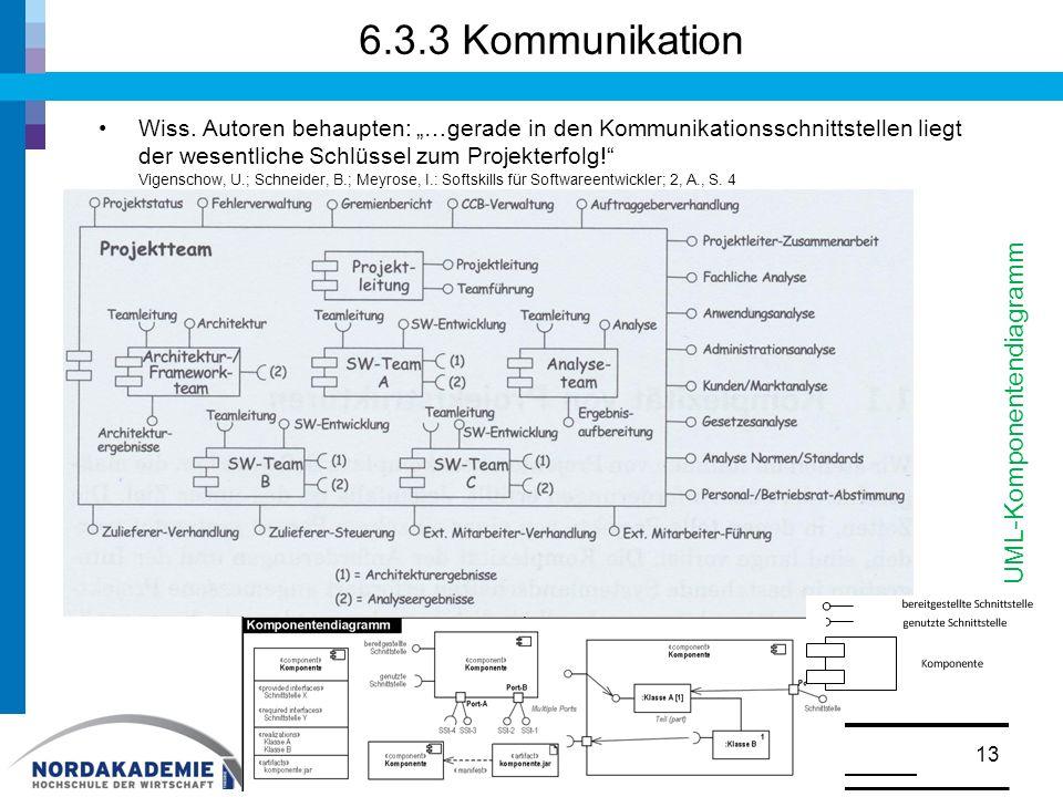 6.3.3 Kommunikation UML-Komponentendiagramm