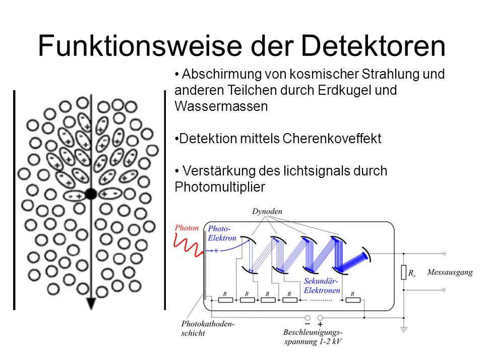 Funktionsweise der Detektoren