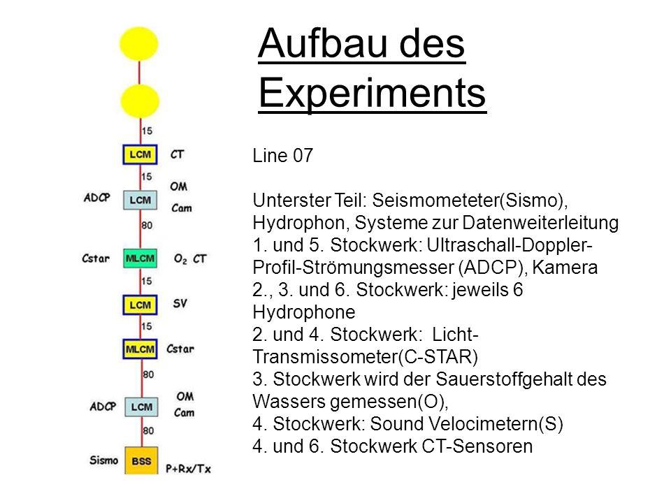 Aufbau des Experiments