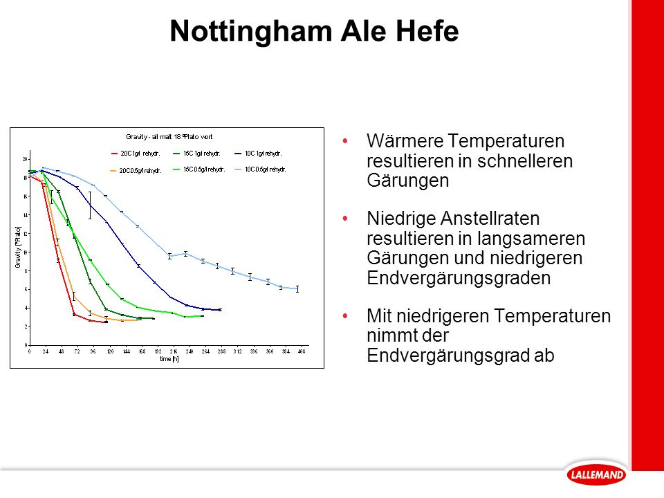 Nottingham Ale Hefe Wärmere Temperaturen resultieren in schnelleren Gärungen.