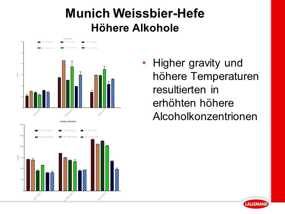 Munich Weissbier-Hefe Höhere Alkohole