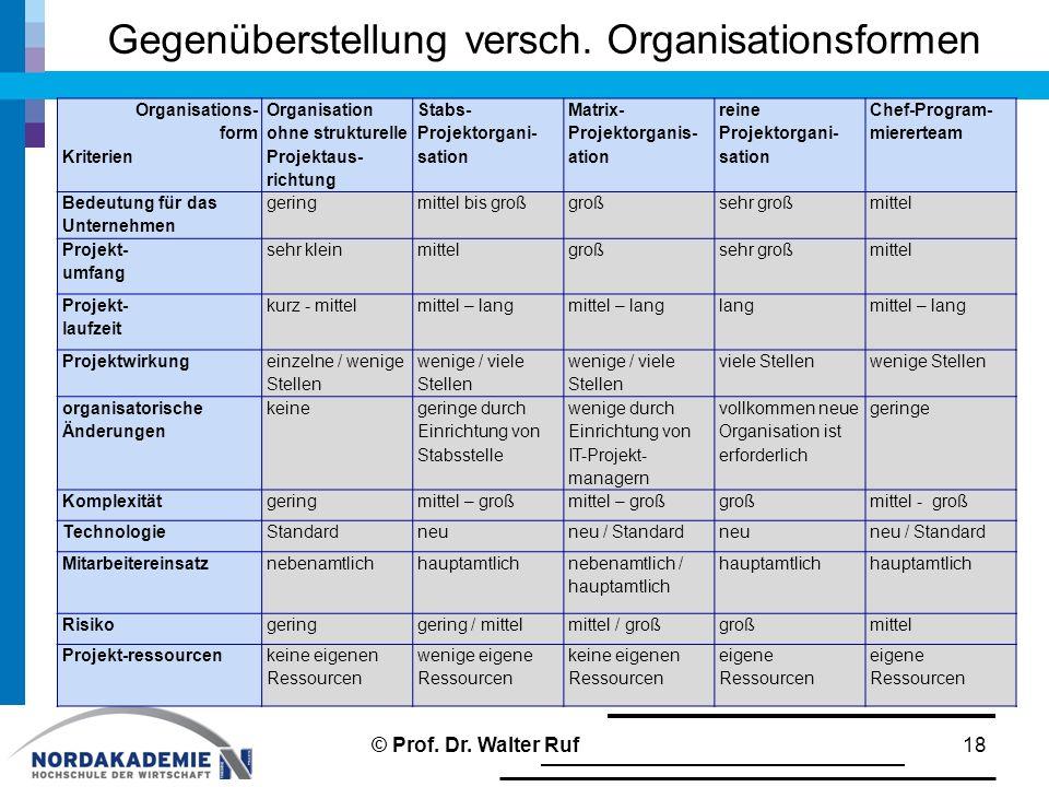 Gegenüberstellung versch. Organisationsformen