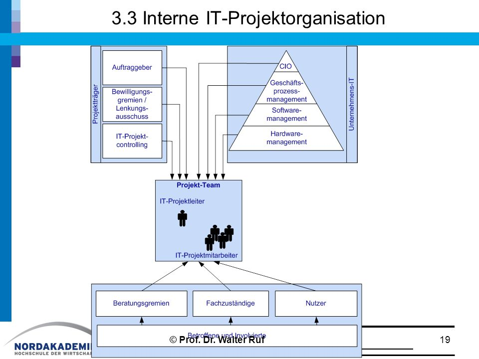 3.3 Interne IT-Projektorganisation