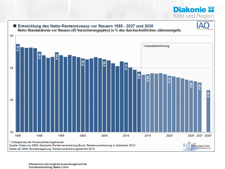 Entwicklung des Rentenniveaus