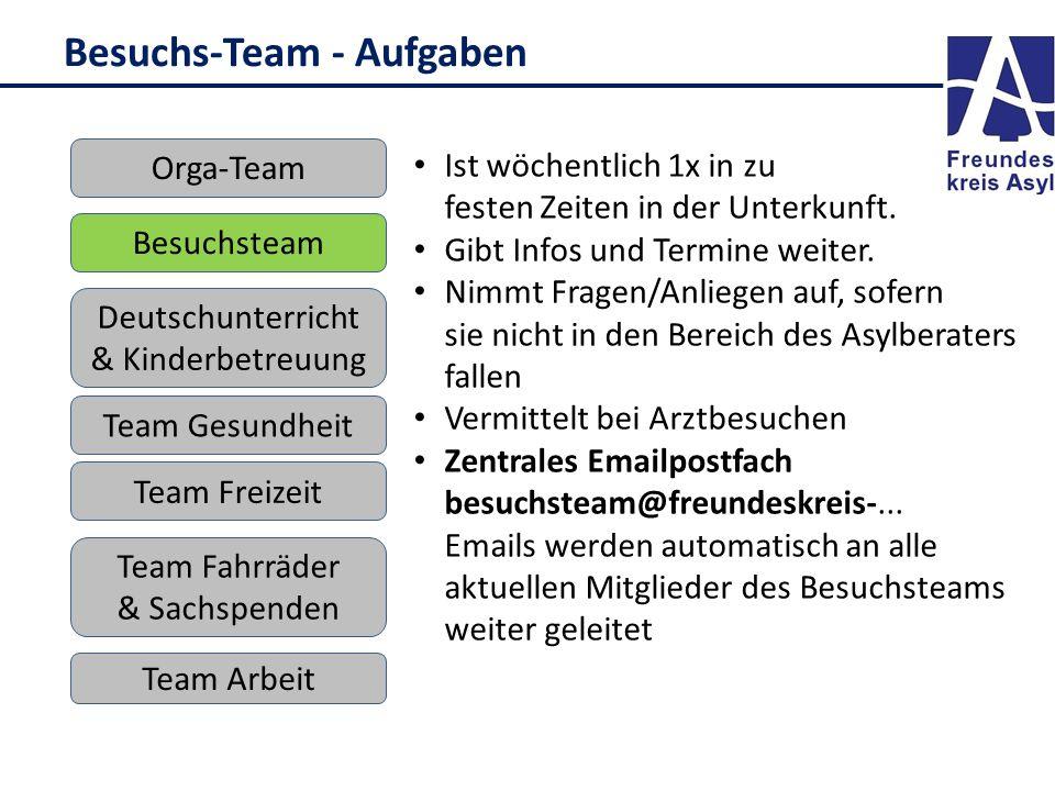 Besuchs-Team - Aufgaben