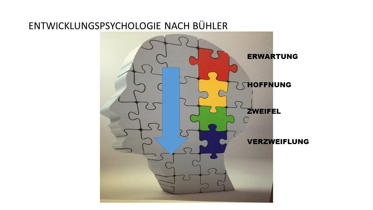 ENTWICKLUNGSPSYCHOLOGIE NACH BÜHLER